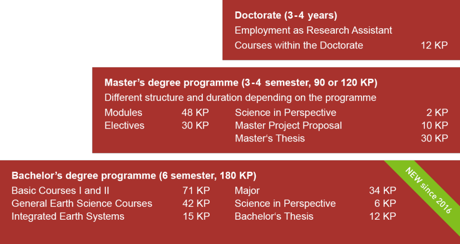 Study Programmes at the Department of Earth Sciences