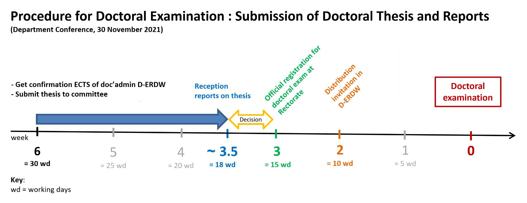 Doctoral dissertation examination
