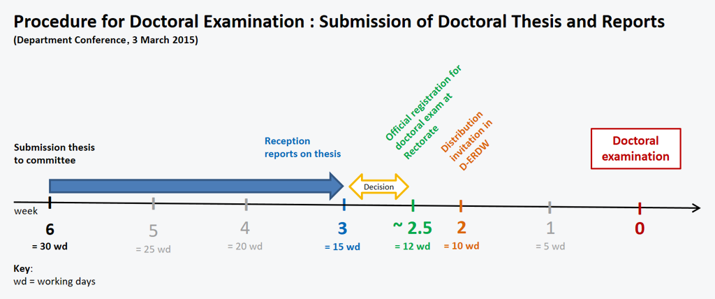 post doctoral thesis