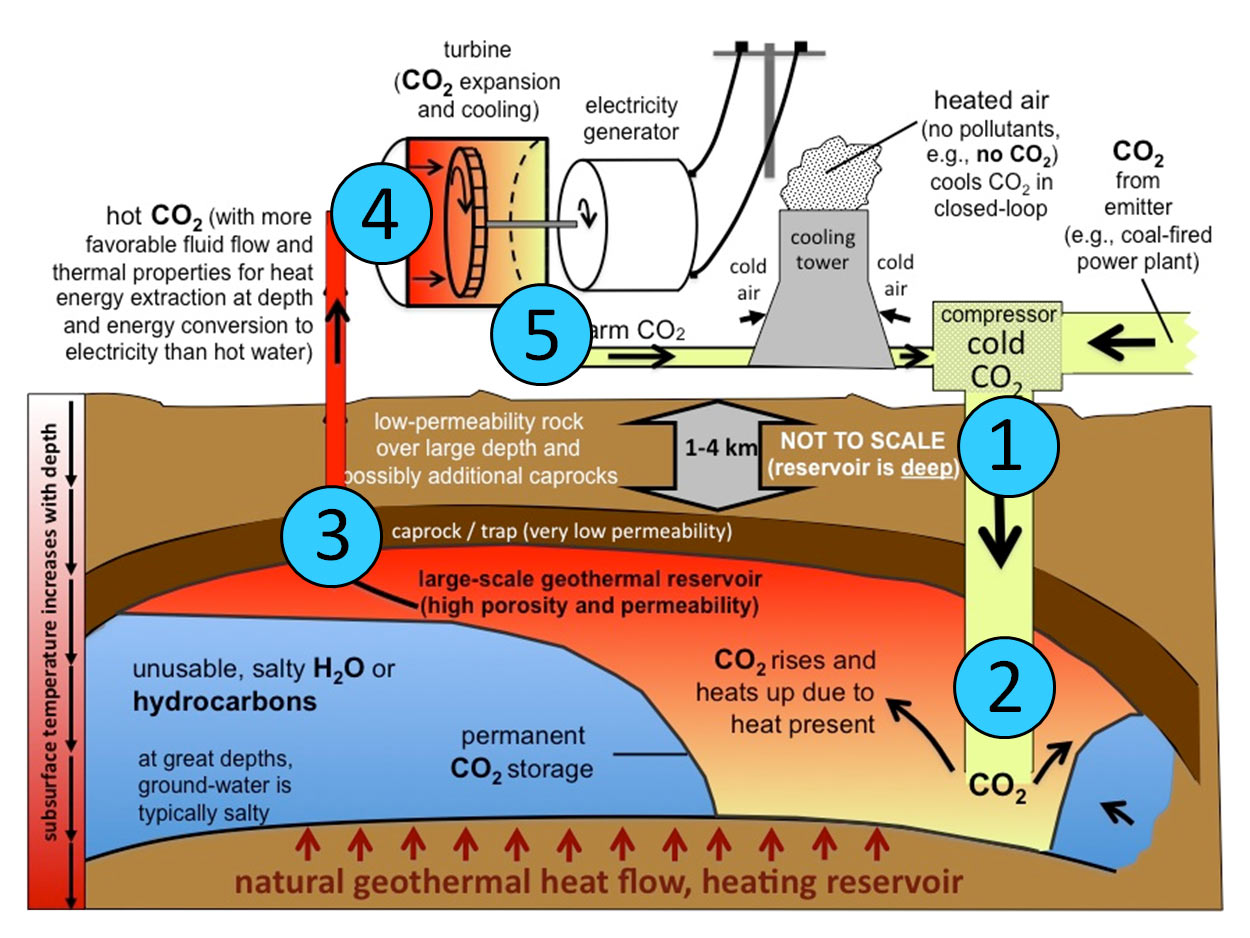 Geothermal energy and geofluids department of earth sciences illustration geothermal energy and geofluids pooptronica