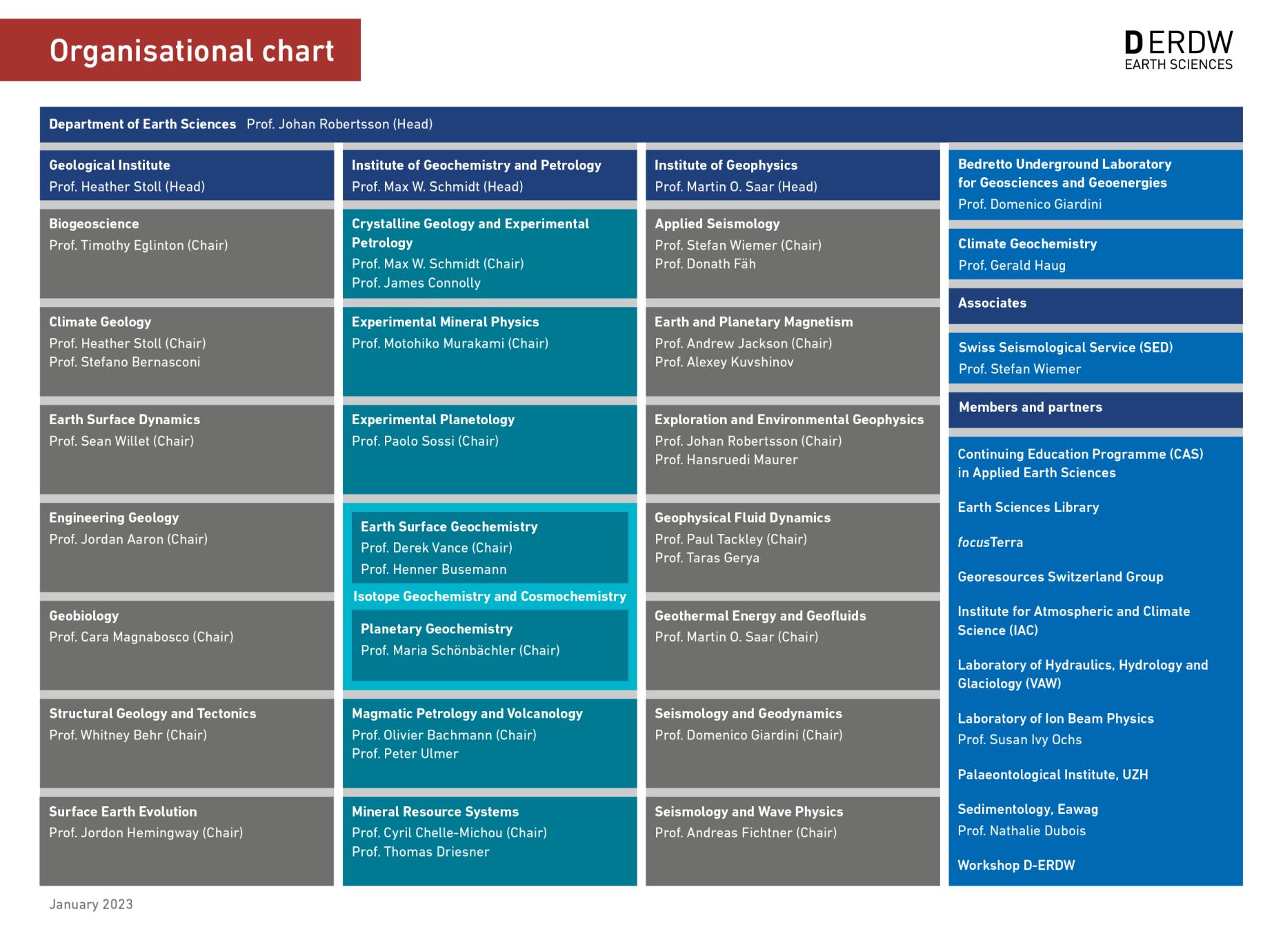 Organigramm der Institute und Gruppen (D-ERDW)